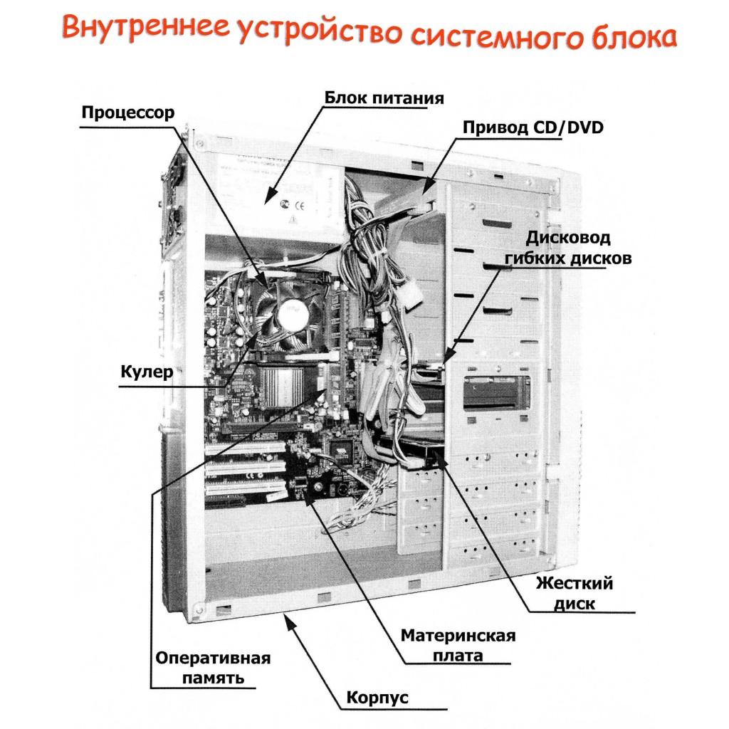 vnutrennee_ustr-vo_sist_bloka