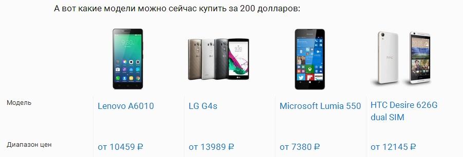 analogichnye smartfony